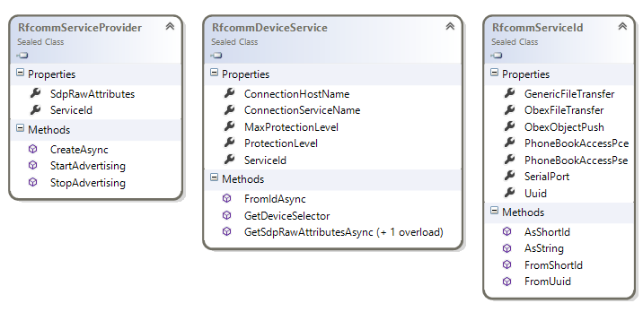 Windows.Devices.Bluetooth.Rfcomm namespace class diagram