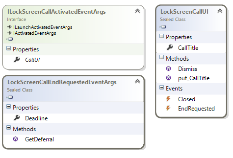 Windows.ApplicationModel LockScreenCall  namespace class diagram