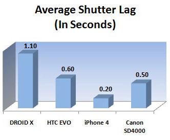 Average Shutter lag in cellphones from PC Magazine