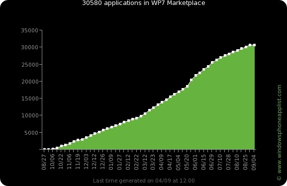 Graph from windowsphoneapplist.com showing 30,000+ WP7 apps