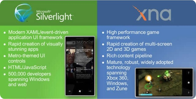 Slide explaining Silverlight vs. XNA