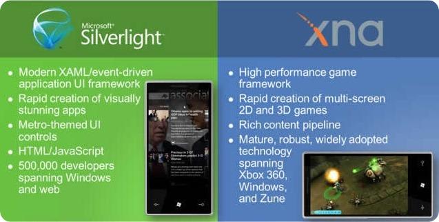Slide explaining Silverlight vs. XNA