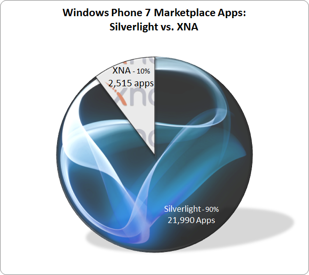 Silverlight vs. XNA pie chart: XNA 10%, Silverlight 90%