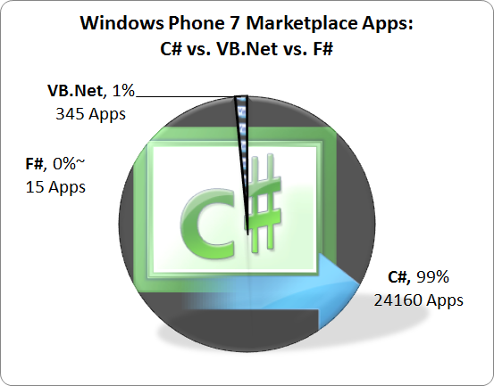 Pie chart showing the split between C#, VB.Net and F# Apps: C# 99%, VB.Net 1%, F# 0%