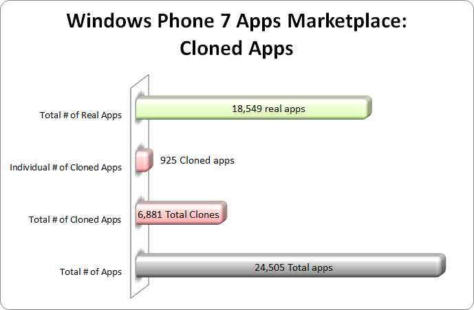 Bar chart showing cloned app statistics