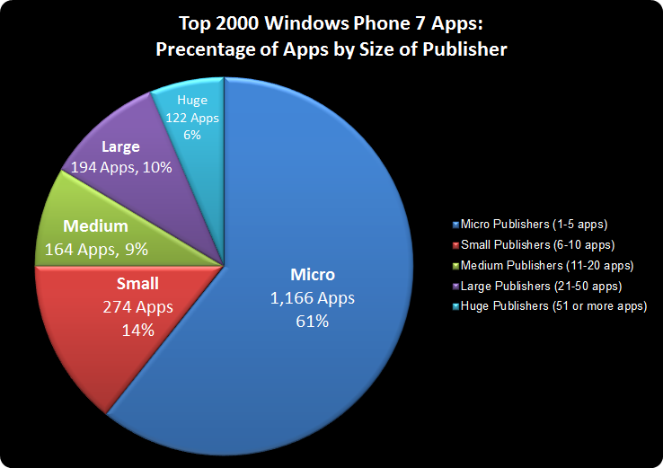 Chart showing distribution between publishers in top 2k apps