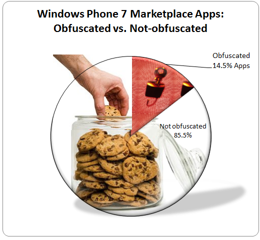 Graph with WP7 marketplace obfuscation statistics: 3% obfuscated apps, 97% not obfuscated