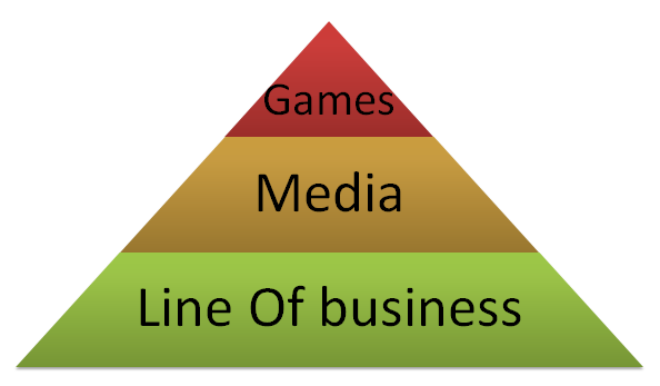 Types of applications: Games, Media and Line Of Business