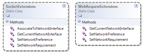 SocketExtensions and WebRequestExtensions class diagram