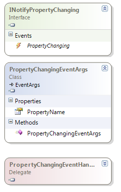 INotifyPropertyChanging class diagram