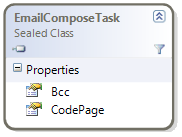 EmailComposeTask changes class diagram
