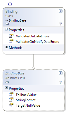 System.Windows.Data Databinding changes class diagram