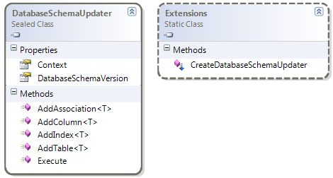 DatabaseSchemaUpdater class diagram