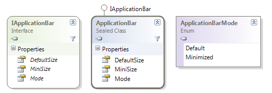 ApplicationBar class diagram