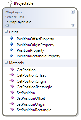 Bing Maps changes class diagram
