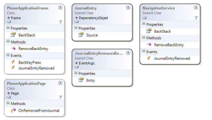 Removing backstack page changes class diagram