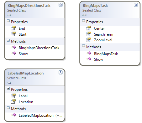 BingMapsTasks class diagram