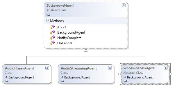 BackgroundAgent class diagram