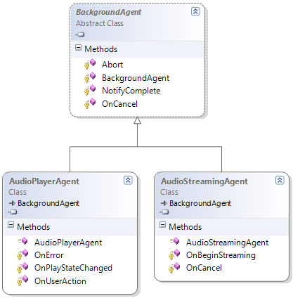 Audio background agents class diagram