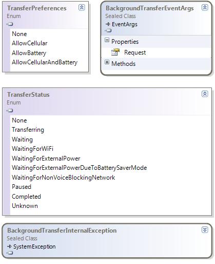 Microsoft.Phone.BackgroundTransfer class diagram