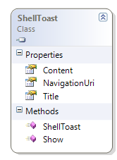 ShellToast class diagram
