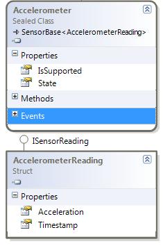Accelerometer class diagram