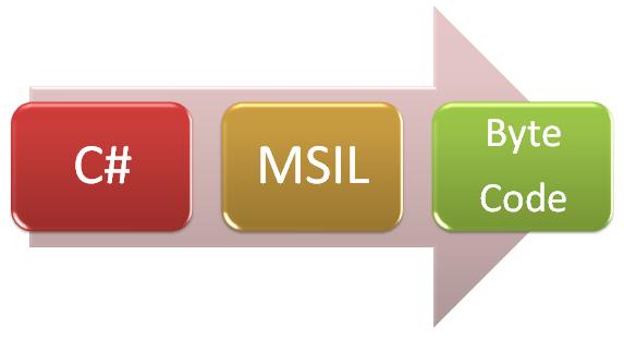 C# --> MSIL --> Byte Code