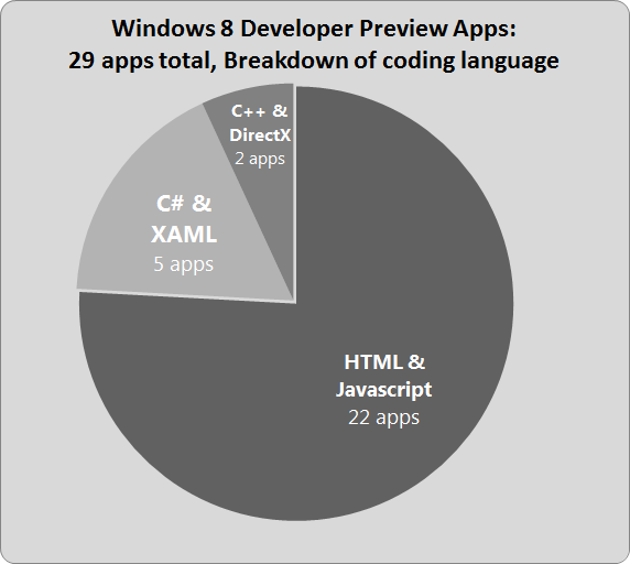 Windows 8 developer preview apps: 29 total, 5 C# XAML, 22 HTML, 2 C++
