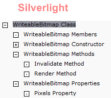 WriteableBitmap API in Silverlight