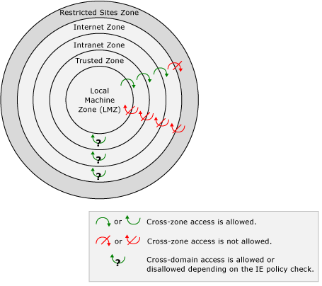 Cross Zone Security Chart