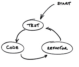 Test --> Code --> Refactor cycle