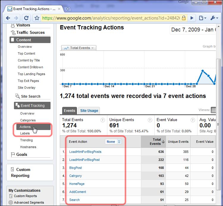 Google analytics custom actions