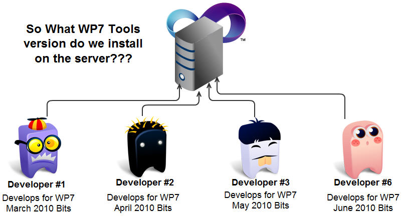 A Diagram of 4 Developers using 4 different WP7 versions. Asking What version will we install on the server?