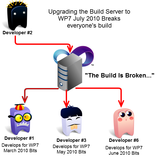 A diagram showing a developer upgrading to a new version breaking the build for all projects