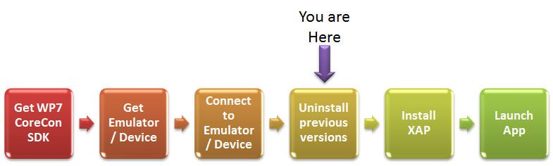 WP7 Automation Diagram - Uninstall previous versions