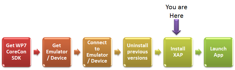 WP7 Automation Diagram - Install XAP