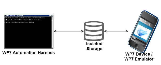 Isolated Storage communication strategy diagram